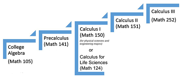 Calculus course sequence flow chart